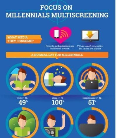Multi-Screening, la raport!