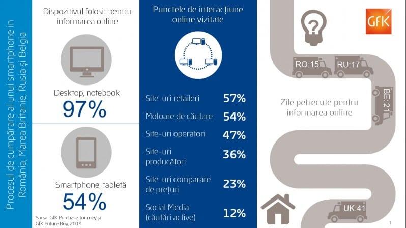 infografic GfK studiu tablete si smartphone-uri, august 2014