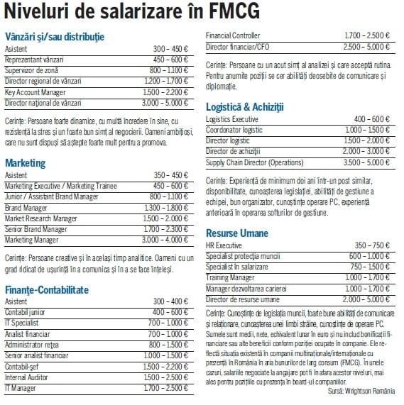 salarii FMCG