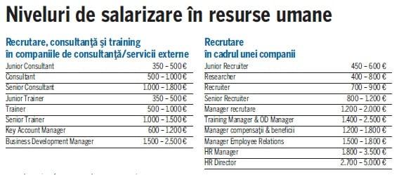 salarii HR