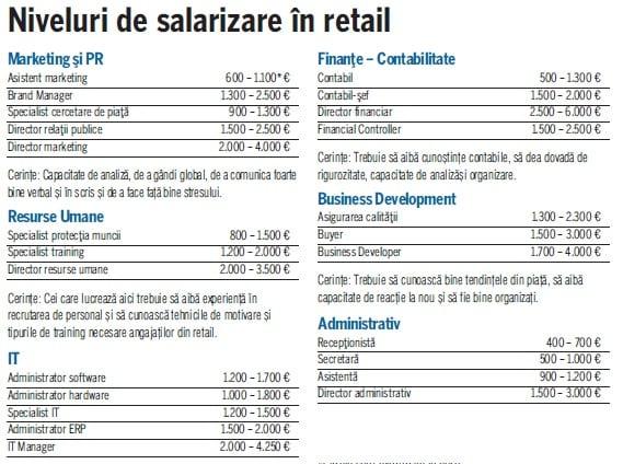 salarii retail