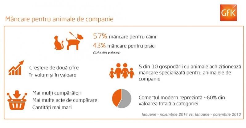 GfK Infografic_Mancare pentru animale de companie
