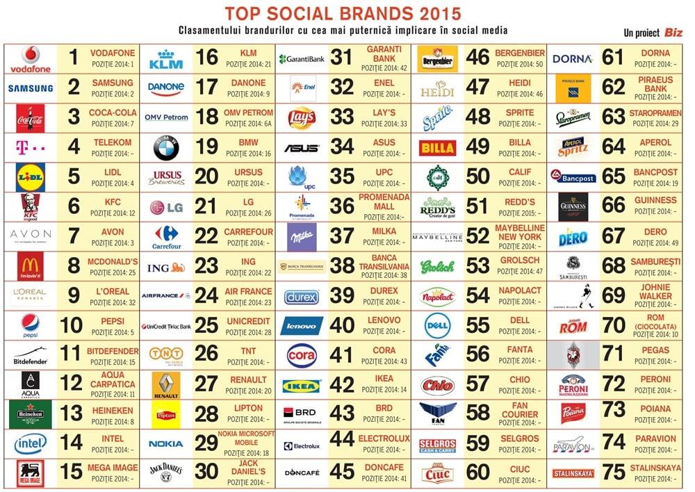 Top Social Brands 2015