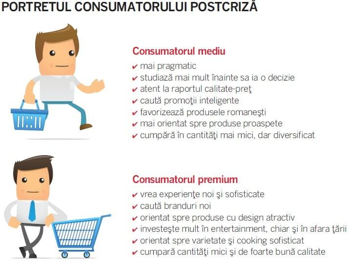 portretul consumatorului