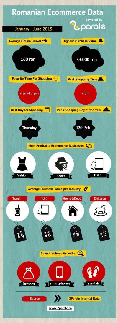 Cum arata e-commerce-ul romanesc?
