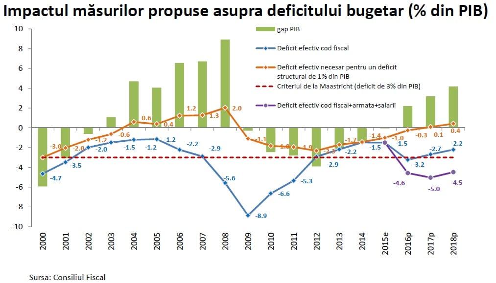 deficit CF