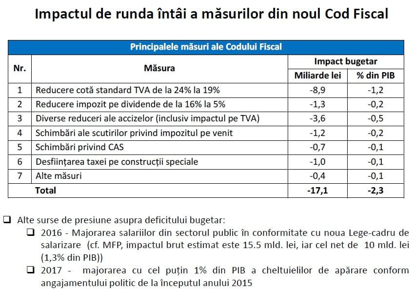 impact cod fiscal