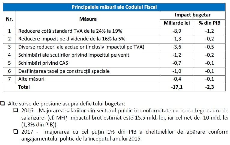 impact masuri cod fiscal