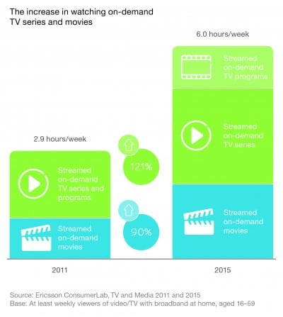 35% din continutul TV si video este vizionat la cerere