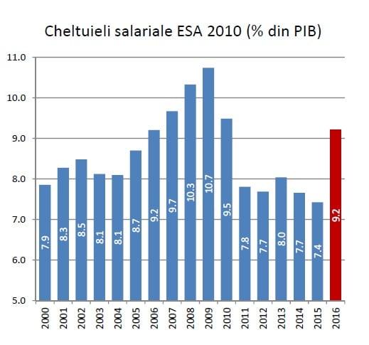 cheltuieli salariale consiliul fiscal