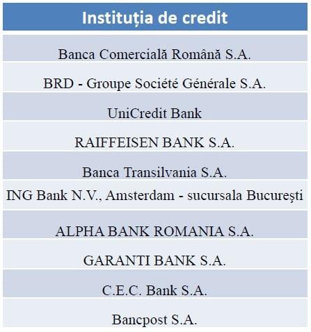 banci importanta sistemica