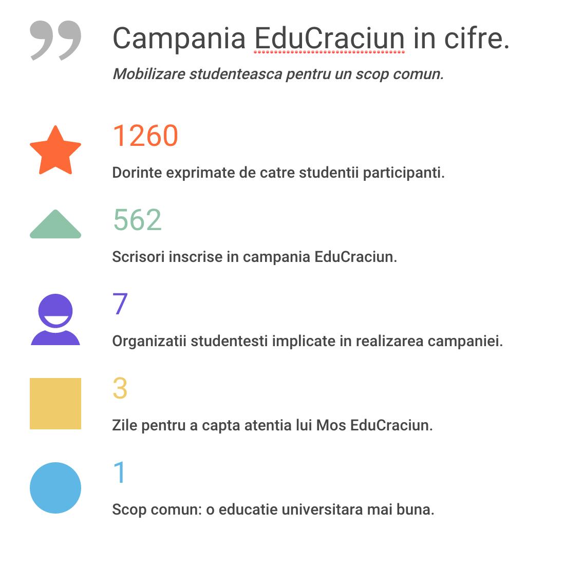 EduCraciun in cifre