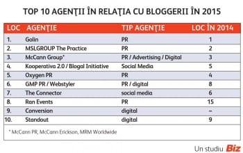 Top 10 agentii care au lucrat cu bloggerii in 2015