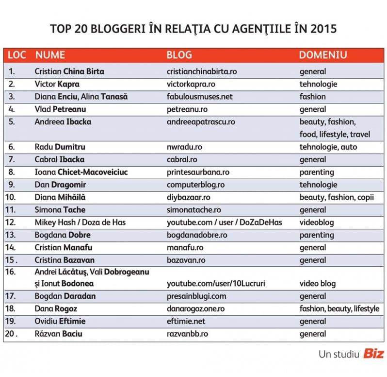 Top bloggeri cu care colaboreaza agentiile si companiile