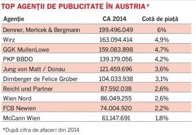 Top agentii de publicitate in Austria