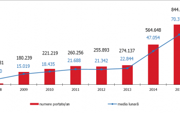 RCS&RDS si Vodafone, lideri la portabilitatea numerelor