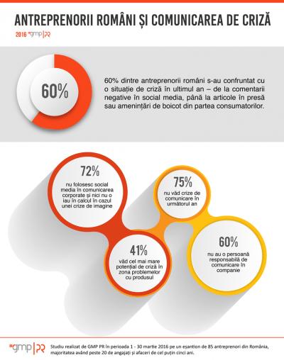 infografic_GMP_PR_antreprenori_criza