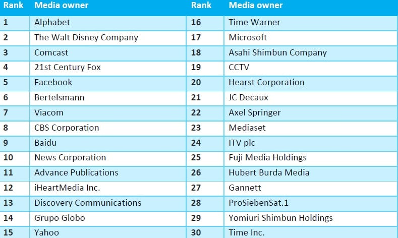 top 30 media owners