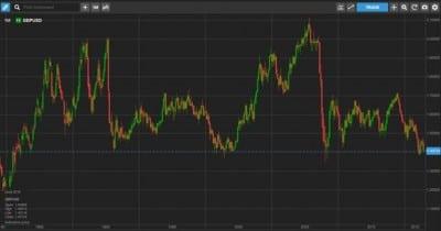 Saxo Bank: In cazul unui Brexit, piata cade cu maximum 5%
