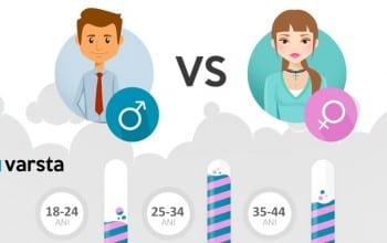 Femei vs barbati in e-commerce