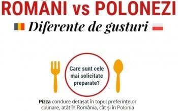 Romanii ies la restaurant mai des ca polonezii