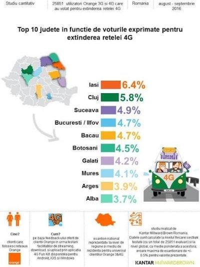 Clienții Orange au ales punctele de extindere a rețelei 4G