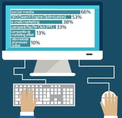 Promovarea online: iubită de unii, ignorată de alții