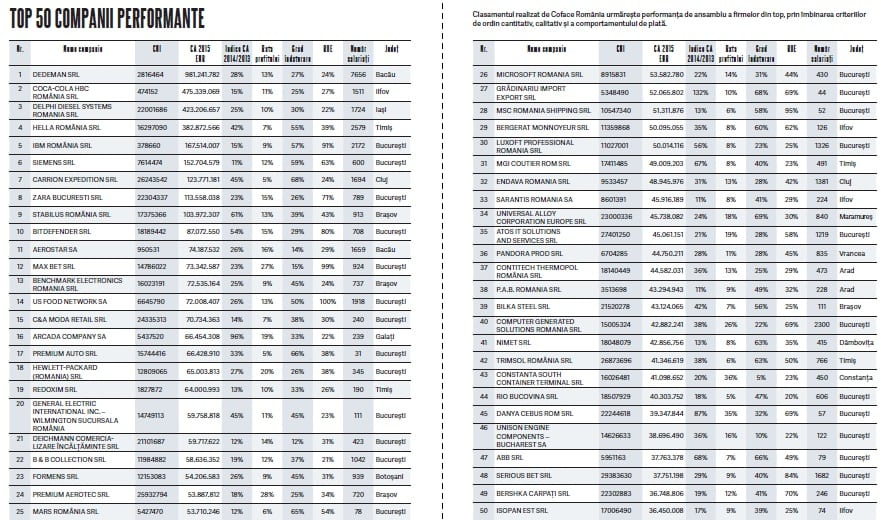 top-50-companii-performante
