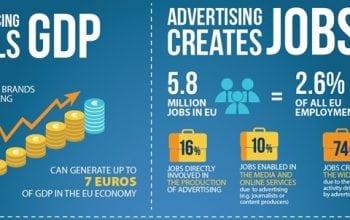 Ce impact are publicitatea asupra economiei?