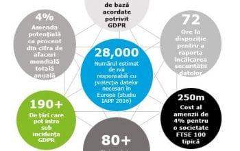 Companiile puse în gardă cu privire la protecția datelor