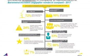 Barometrul încrederii angajaților în companii în 2017