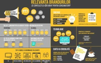 Studiu: relevanța brandurilor